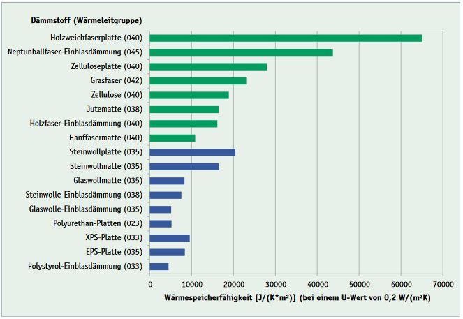Wärmespeicherfähigkeit von (natürlichen) Dämmstoffen DUH 2007