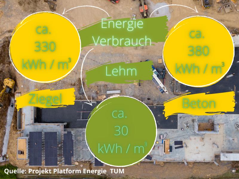 Primärer Energieverbrauch